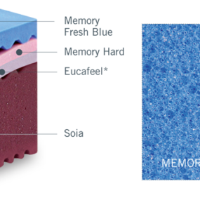 Composizione Materasso Relaxody Plus in Memory Fresh Blue