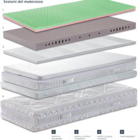 Sezioni del materasso Sottosopra in Aquatech